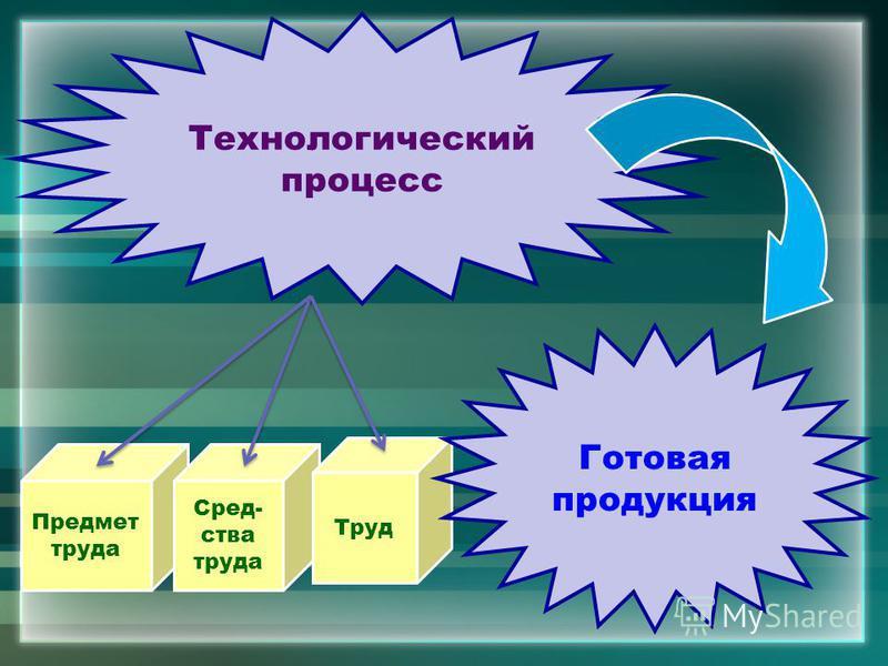Технологический процесс Предмет труда Сред- ства труда Труд Готовая продукция