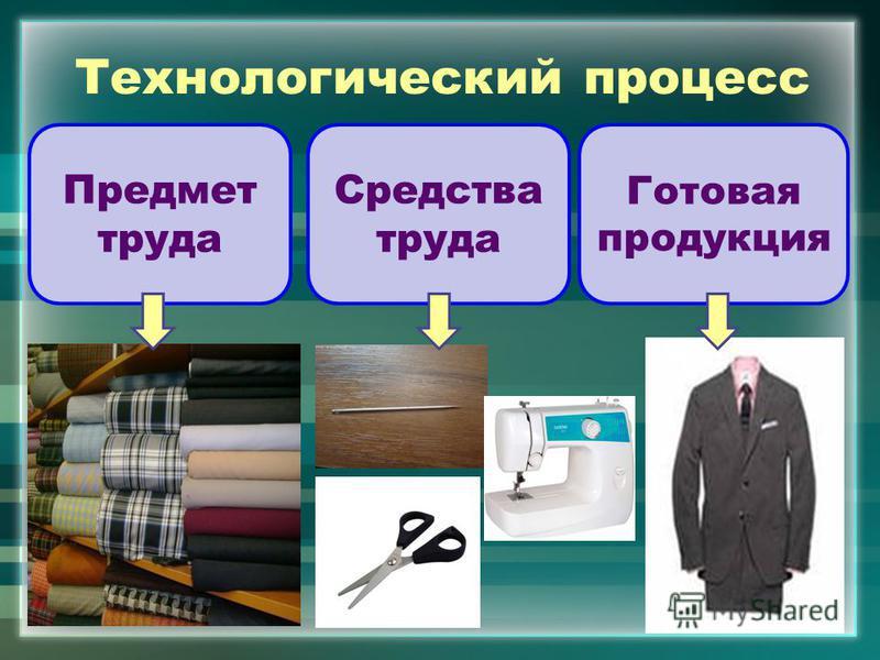 Технологический процесс Предмет труда Средства труда Готовая продукция