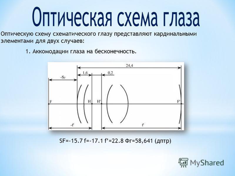 Оптическую схему схематического глазу представляют кардинальными элементами для двух случаев: 1. Аккомодации глаза на бесконечность. SF=-15.7 f=-17.1 f=22.8 Фг=58,641 (дптр)