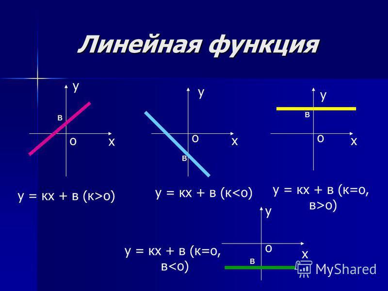 Линейная функция Линейная функция у х х у у х у х у = кх + в (к>o) у = кх + в (к<o) у = кх + в (к=o, в<o) у = кх + в (к=o, в>o) в в о оо о в в