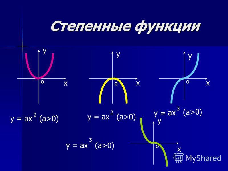 Степенные функции Степенные функции у х х у у х у х у = ах (а>0) 2 2 3 3 о оо о