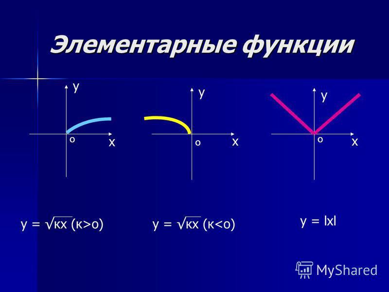 Элементарные функции у х х у у х о оо у = lol у = кх (к>o)у = кх (к<o)