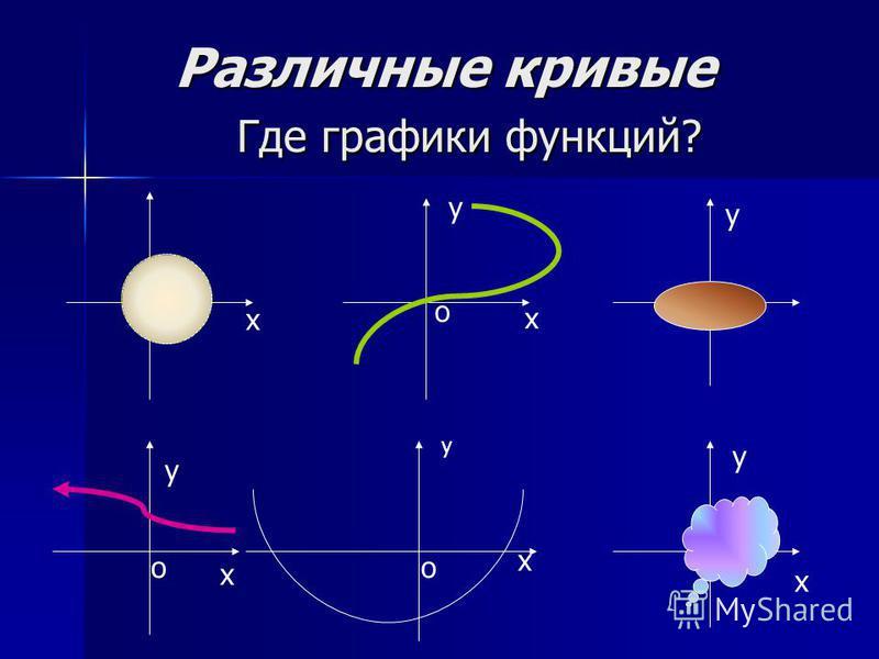 Различные кривые Где графики функций? Различные кривые Где графики функций? х х у у у х о оо о у х о х о у