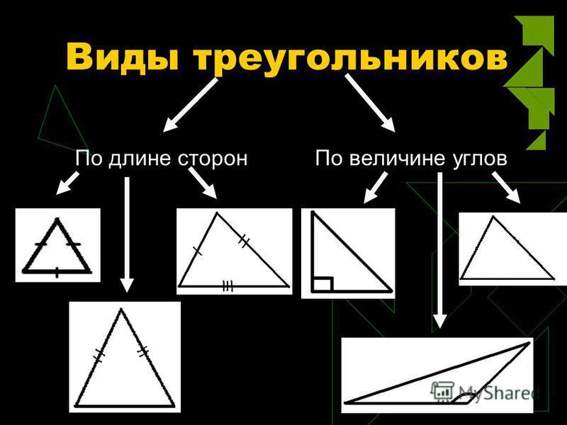 Виды треугольников По длине сторон По величине углов