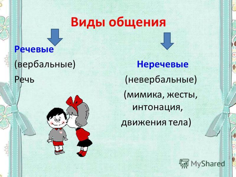 Виды общения Речевые (вербальные) Неречевые Речь (невербальные) (мимика, жесты, интонация, движения тела)
