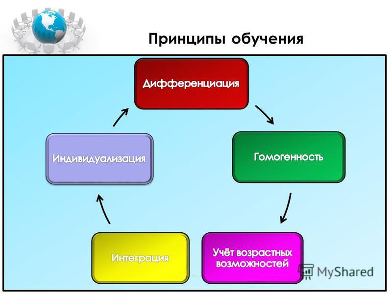 Ценностные приоритеты Программы 2 модуль: систематизация педагогических средств