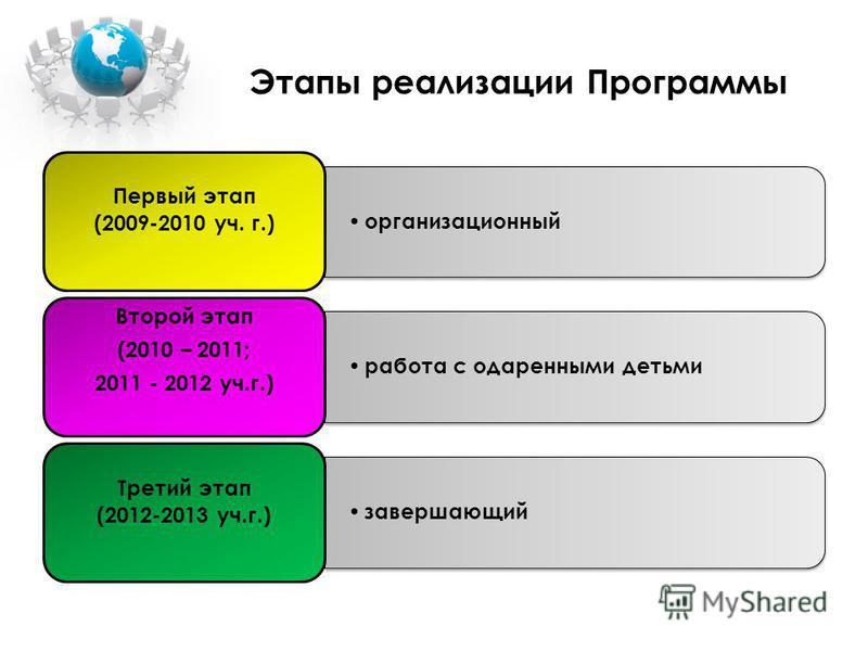 Основные направления работы Создание системы выявления ОД Организация учебного процесса Взаимосвязь урочной и внеклассной деятельности Общеразви- воющие мероприятия