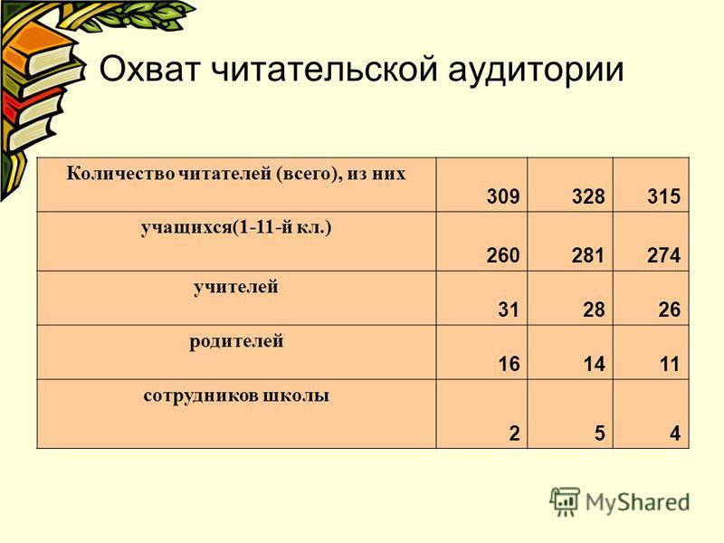 Охват читательской аудитории Количество читателей (всего), из них 309328315 учащихся(1-11-й кл.) 260281274 учителей 312826 родителей 161411 сотрудников школы 254