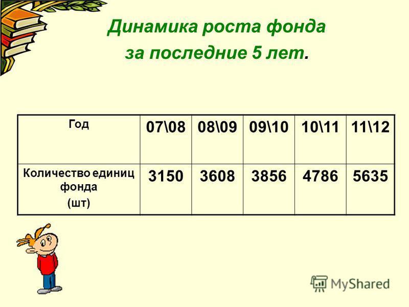 Динамика роста фонда за последние 5 лет. Год 07\0808\0909\1010\1111\12 Количество единиц фонда (шт) 31503608385647865635