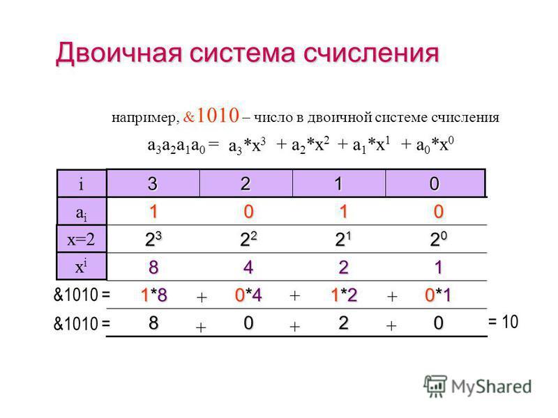 Десятичная система счисления 2*12*12*12*1 6*10 0*100 1*1000 + + + 1062 = 26001000 + + + 0123 i 2601 aiai например, 1062 – число в десятичной системе счисления 1101001000 xixi + a 0 *x 0 + a 1 *x 1 a 3 *x 3 + a 2 *x 2 a 3 a 2 a 1 a 0 = 10 0 10 1 10 2