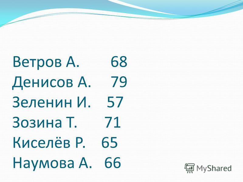 Ветров А. 68 Денисов А. 79 Зеленин И. 57 Зозина Т. 71 Киселёв Р. 65 Наумова А. 66
