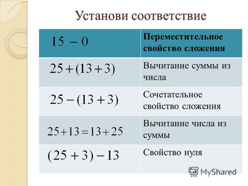 Свойства сложения натуральных чисел презентация