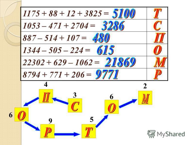 1175 + 88 + 12 + 3825 = 1053 – 471 + 2704 = 887 – 514 + 107 = 1344 – 505 – 224 = 22302 + 629 – 1062 = 8794 + 771 + 206 = 3 4 6 5 9 6 2
