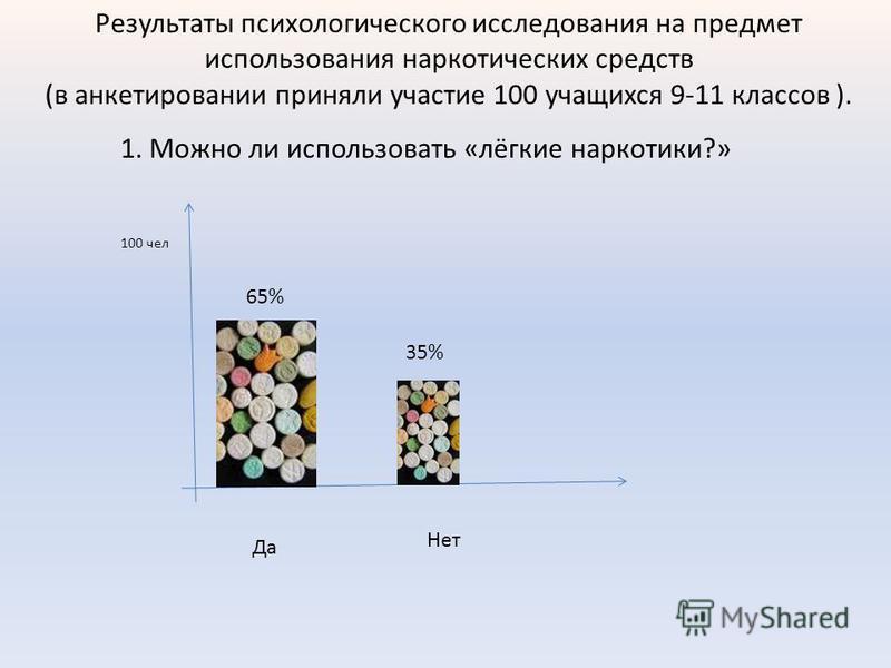 Результаты психологического исследования на предмет использования наркотических средств (в анкетировании приняли участие 100 учащихся 9-11 классов ). 1. Можно ли использовать «лёгкие наркотики?» Да Нет 100 чел 65% 35%