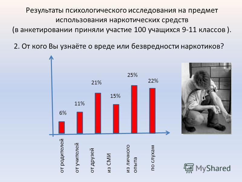 Результаты психологического исследования на предмет использования наркотических средств (в анкетировании приняли участие 100 учащихся 9-11 классов ). 2. От кого Вы узнаёте о вреде или безвредности наркотиков? от родителей 6% от учителей от друзей из