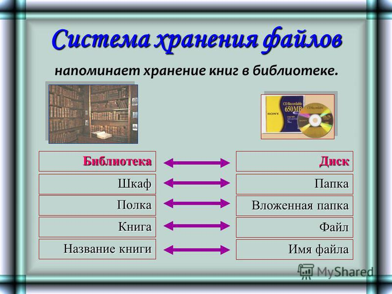 Система хранения файлов Шкаф Библиотека Полка Книга Название книги Диск Папка Вложенная папка Файл Имя файла напоминает хранение книг в библиотеке.