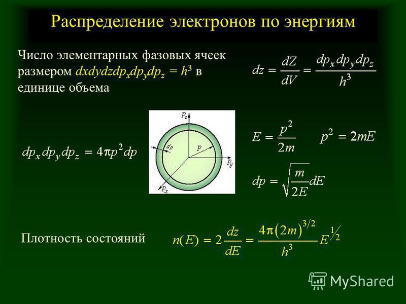 Распределение электронов по энергиям Число элементарных фазовых ячеек размером dxdydzdp x dp y dp z = h 3 в единице объема Плотность состояний