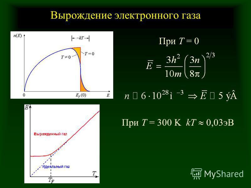 Вырождение электронного газа При Т = 0 При T = 300 K kT 0,03 эВ