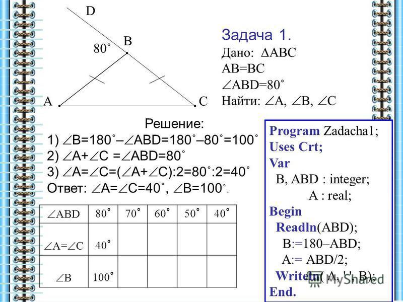 80˚ А В С D Задача 1. Дано: АВС АВ=ВС АВD=80˚ Найти: А, В, С Решение: 1) В=180˚– АВD=180˚–80˚=100˚ 2) А+ С = АВD=80˚ 3) А= С=( А+ С):2=80˚:2=40˚ Ответ: А= С=40˚, В=100 ˚. АВD 80 ˚ 70˚70˚ 60˚60˚ 50˚50˚ 40˚40˚ А= С 40˚40˚ В 100 ˚ Program Zadacha1; Uses