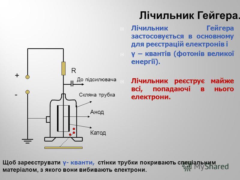 + - R До підсилювача Скляна трубка Анод Катод Лічильник Гейгера застосовується в основному для реєстрацій електронів і γ – квантів (фотонів великої енергії). Лічильник реєструє майже всі, попадаючі в нього електрони. Лічильник Гейгера. Щоб зареєструв