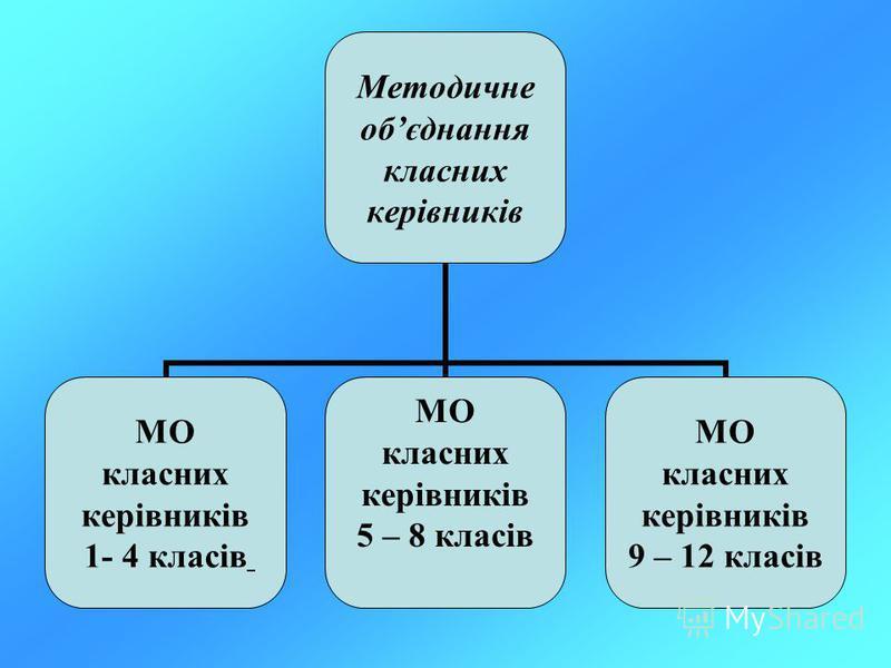Методичне обєднання класних керівників МО класних керівників 1- 4 класів МО класних керівників 5 – 8 класів МО класних керівників 9 – 12 класів