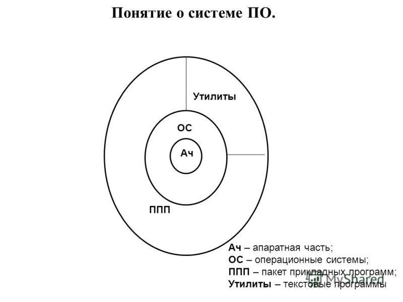 Понятие о системе ПО. Ач ОС ППП Утилиты Ач – аппаратная часть; ОС – операционные системы; ППП – пакет прикладных программ; Утилиты – текстовые программы