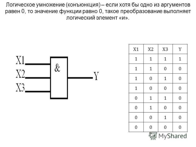 X1X2X3Y 1111 1100 1010 1000 0110 0100 0010 0000 Логическое умножение (конъюнкция) – если хотя бы одно из аргументов равен 0, то значение функции равно 0, такое преобразование выполняет логический элемент «и».