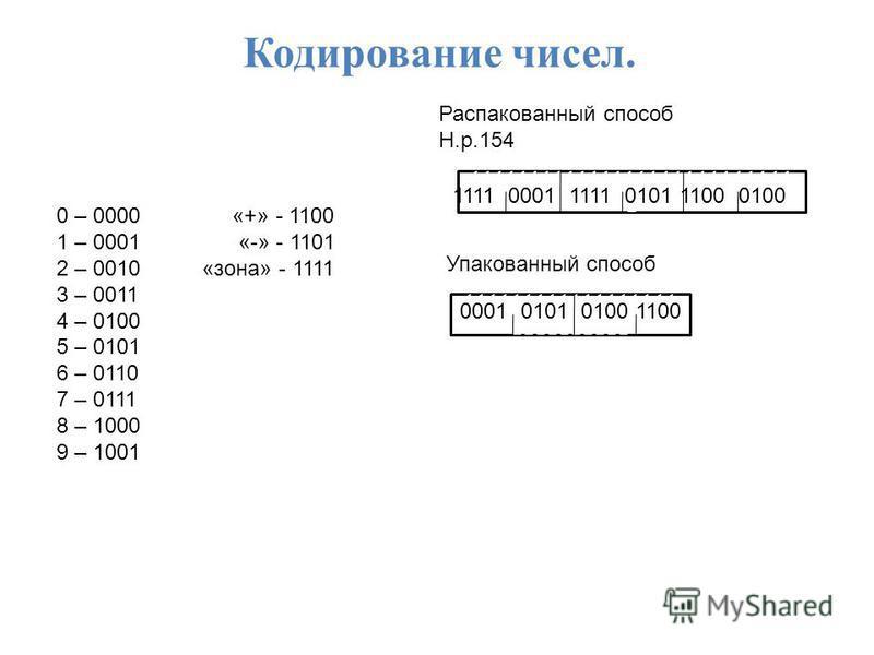 Кодирование чисел. 0 – 0000 «+» - 1100 1 – 0001 «-» - 1101 2 – 0010 «зона» - 1111 3 – 0011 4 – 0100 5 – 0101 6 – 0110 7 – 0111 8 – 1000 9 – 1001 Распакованный способ Н.р.154 111111111111111111111111111 1 1111 0001 1111 0101 1100 0100 Упакованный спос