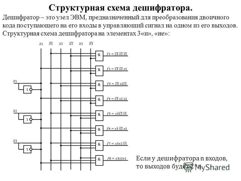 Структурная схема дешифратора. Дешифратор – это узел ЭВМ, предназначенный для преобразования двоичного кода поступающего на его входы в управляющий сигнал на одном из его выходов. Структурная схема дешифратора на элементах 3«и», «не»: Если у дешифрат
