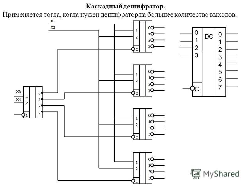 Каскадный дешифратор. Применяется тогда, когда нужен дешифратор на большее количество выходов. 01230123 0123456701234567 DC С