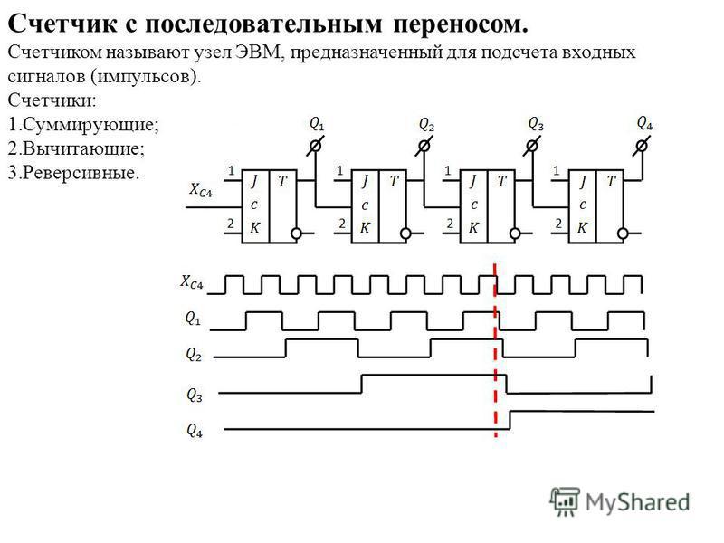 Счетчик с последовательным переносом. Счетчиком называют узел ЭВМ, предназначенный для подсчета входных сигналов (импульсов). Счетчики: 1.Суммирующие; 2.Вычитающие; 3.Реверсивные.