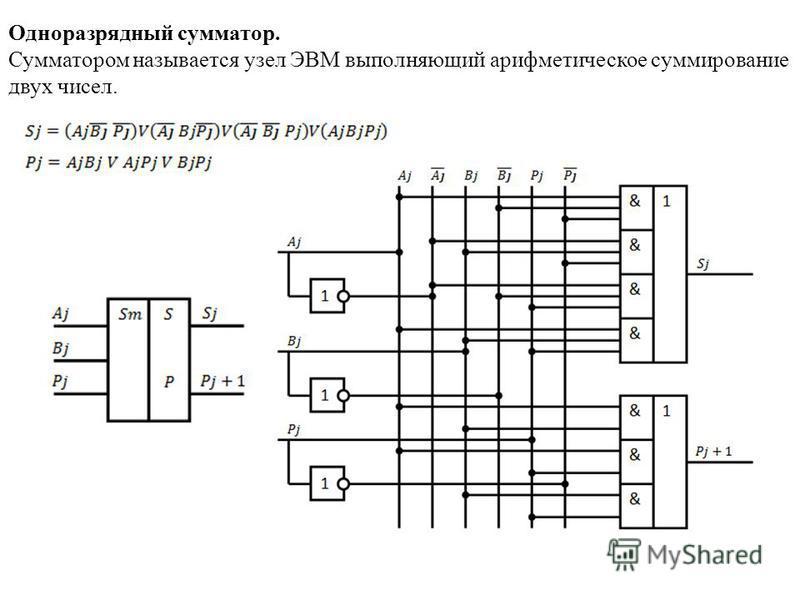 Одноразрядный сумматор. Сумматором называется узел ЭВМ выполняющий арифметическое суммирование двух чисел.