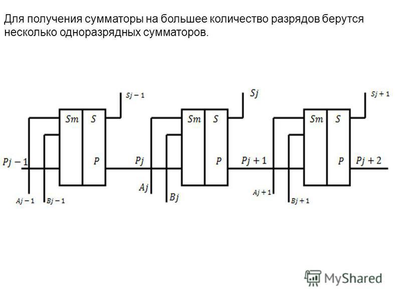 Для получения сумматоры на большее количество разрядов берутся несколько одноразрядных сумматоров.