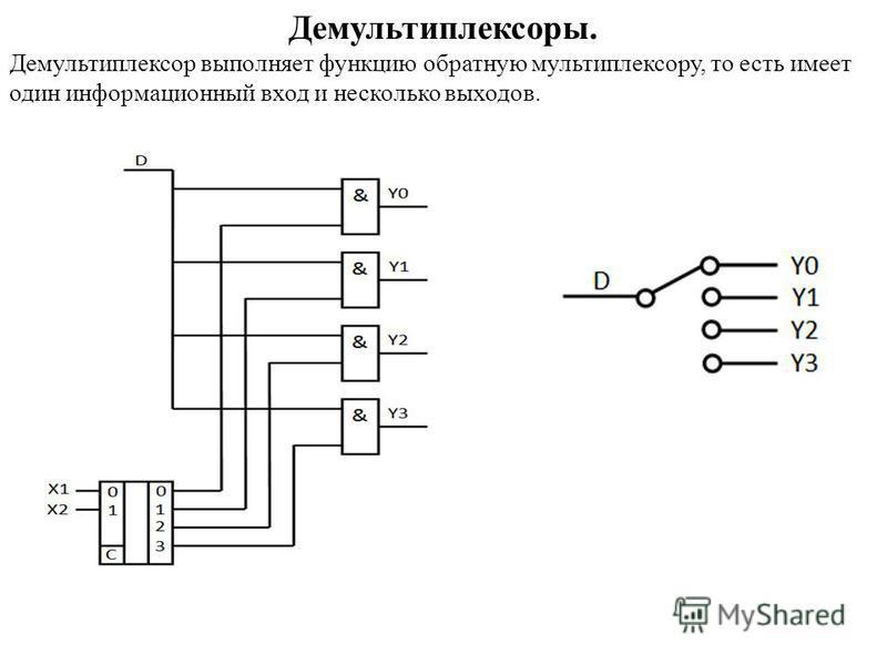 Демультиплексоры. Демультиплексор выполняет функцию обратную мультиплексору, то есть имеет один информационный вход и несколько выходов.