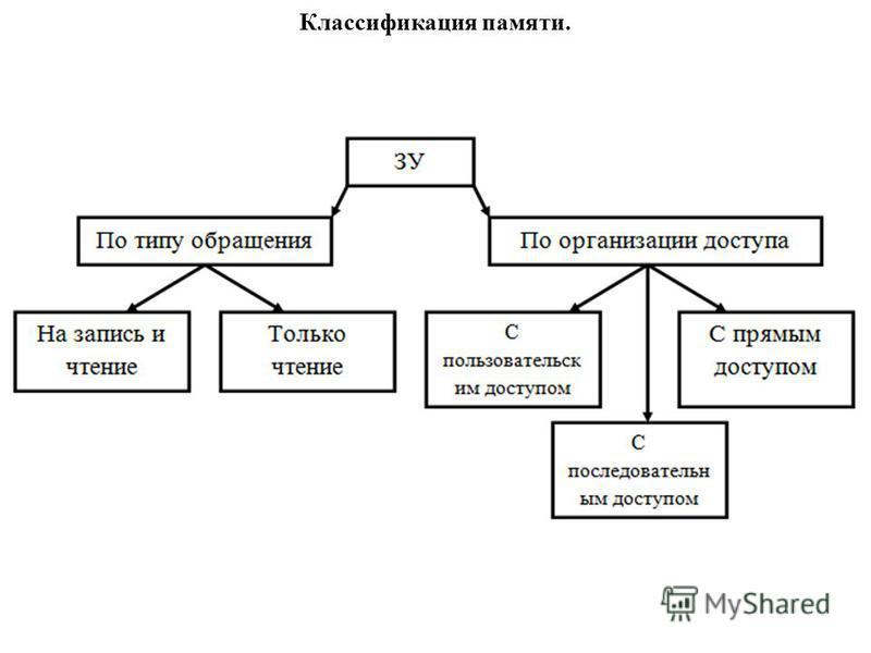 Классификация памяти.