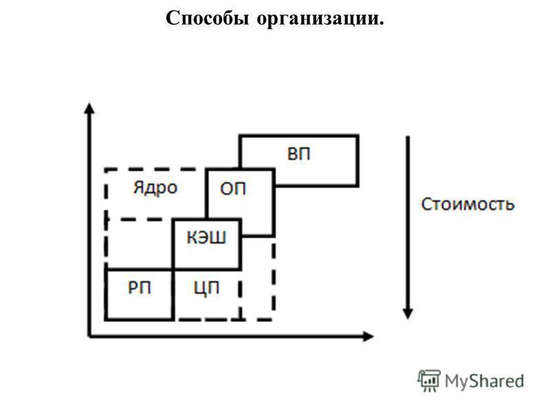 Способы организации.