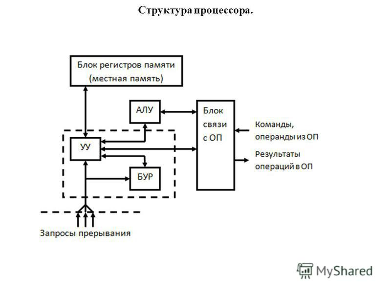 Структура процессора.