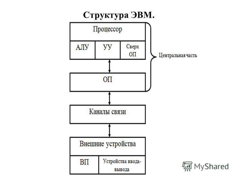 Структура ЭВМ.