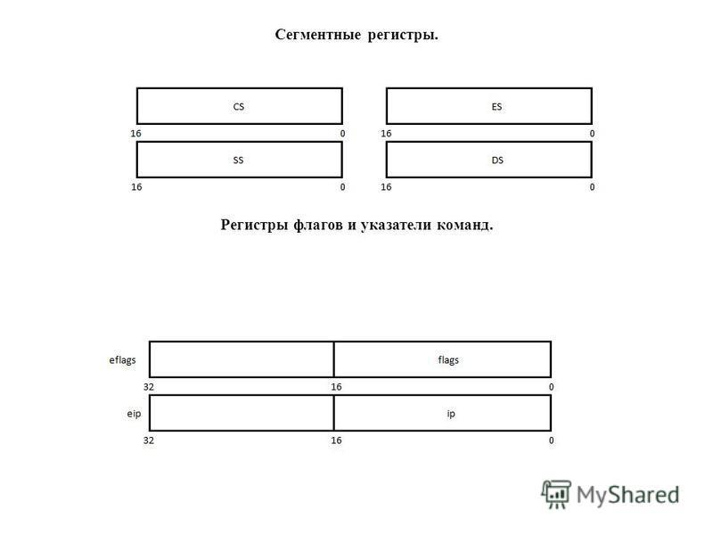 Сегментные регистры. Регистры флагов и указатели команд.