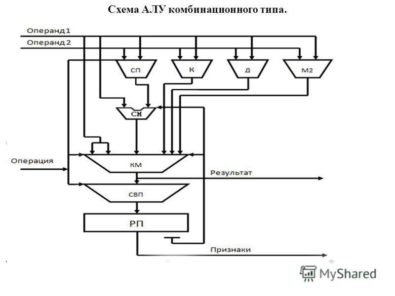 Схема АЛУ комбинационного типа.
