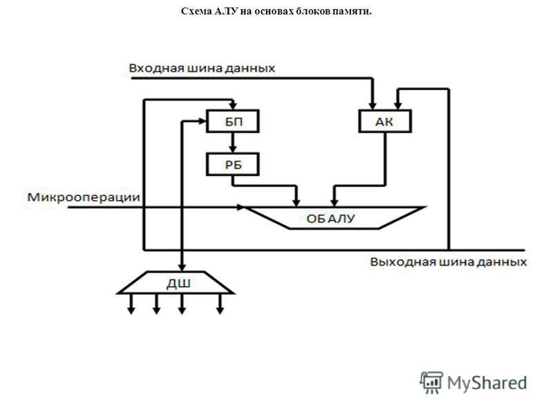 Схема АЛУ на основах блоков памяти.