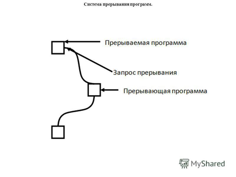 Система прерывания программ.