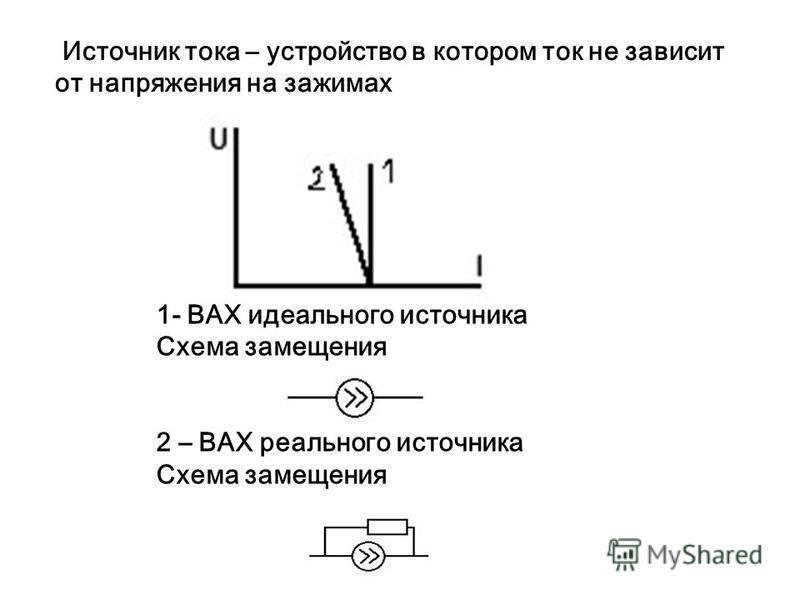 Источник тока – устройство в котором ток не зависит от напряжения на зажимах 1- ВАХ идеального источника Схема замещения 2 – ВАХ реального источника Схема замещения