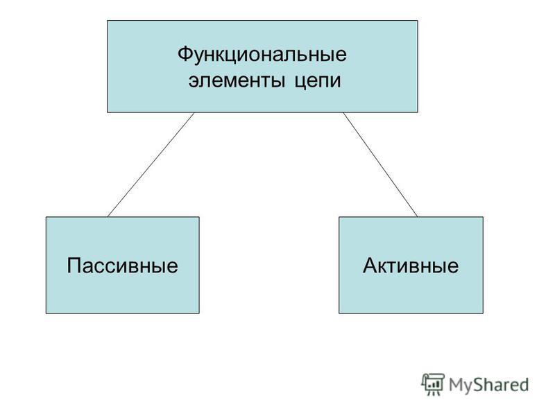 Функциональные элементы цепи Пассивные Активные