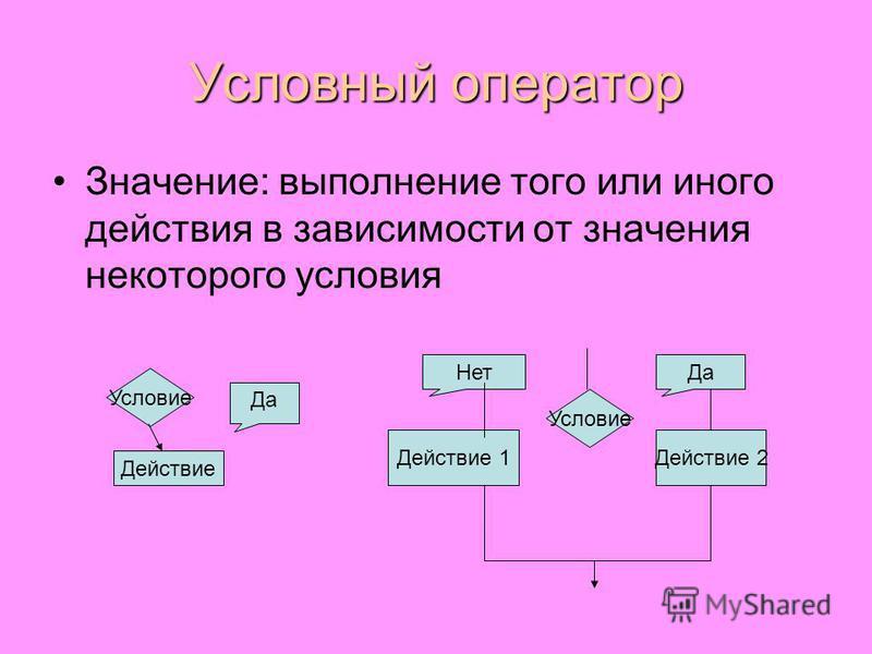 Условный оператор Значение: выполнение того или иного действия в зависимости от значения некоторого условия Условие Действие Да Условие Действие 1Действие 2 Нет Да