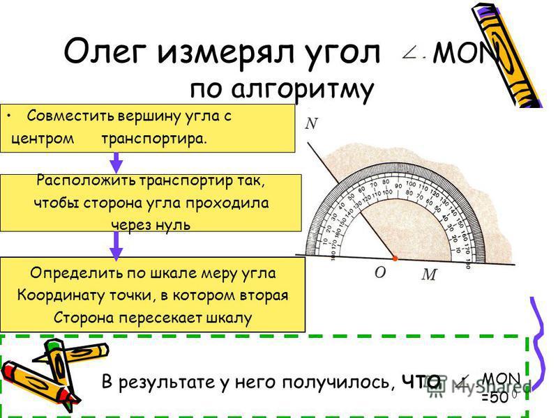 Определить по шкале меру угла Координату точки, в котором вторая Сторона пересекает шкалу Расположить транспортир так, чтобы сторона угла проходила через нуль Олег измерял угол MON по алгоритму Совместить вершину угла с центром транспортира. В резуль