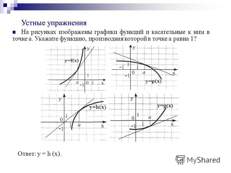 Ответ: y = h (x). Устные упражнения На рисунках изображены графики функций и касательные к ним в точке а. Укажите функцию, производная которой в точке а равна 1?