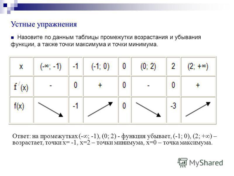 Устные упражнения Назовите по данным таблицы промежутки возрастания и убывания функции, а также точки максимума и точки минимума. Ответ: на промежутках (-; -1), (0; 2) - функция убывает, (-1; 0), (2; +) – возрастает, точки х= -1, х=2 – точки минимума