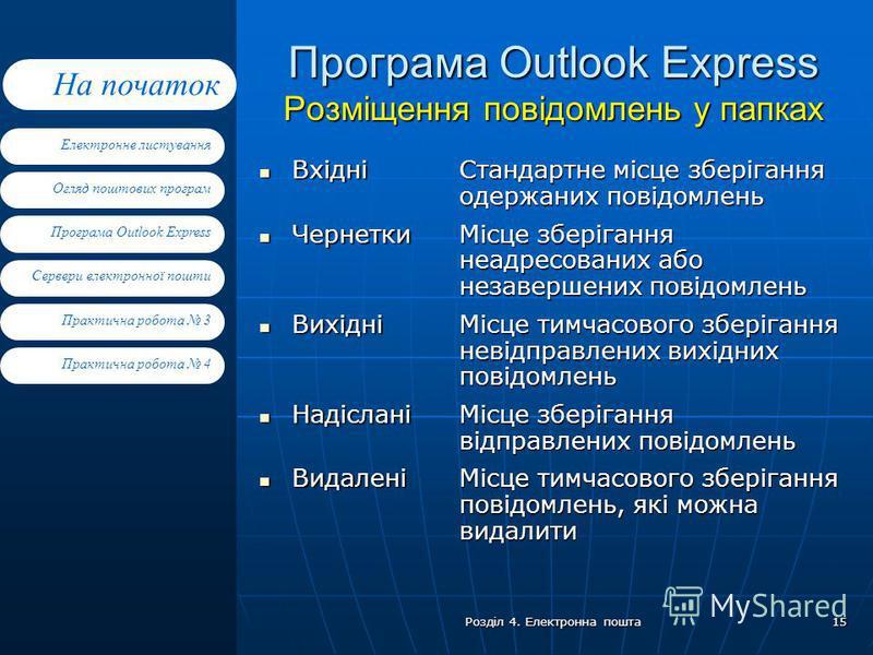 Електронне листування Огляд поштових програм Програма Outlook Express Сервери електронної пошти На початок Практична робота 4 Практична робота 3 Розділ 4. Електронна пошта 15 Програма Outlook Express Розміщення повідомлень у папках Вхідні Вхідні Черн
