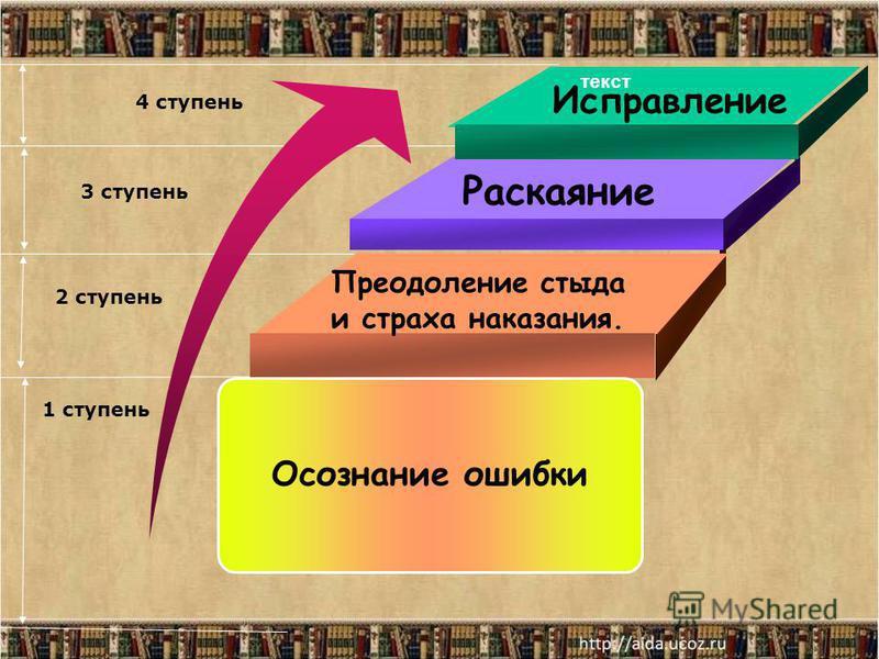 текст 4 ступень 3 ступень 2 ступень 1 ступень Осознание ошибки Преодоление стыда и страха наказания. Раскаяние Исправление